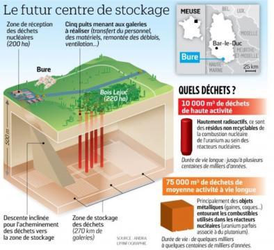 Infographie sur le futur centre de stockage de Bure