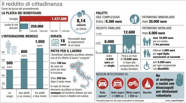 Reddito di cittadinanza e quota 100: tutti i numeri, ecco quanto ... - lasicilia.it