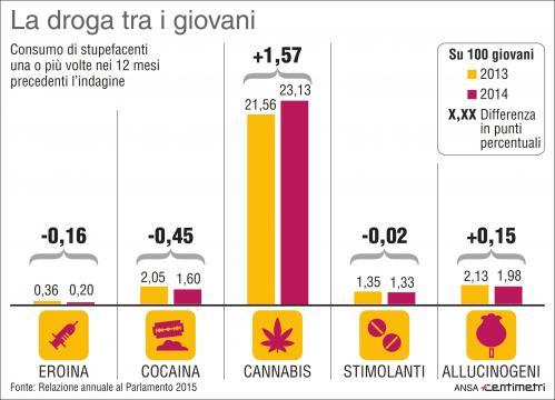Bevande alcooliche: le abitudini degli italiani - mediaset.it