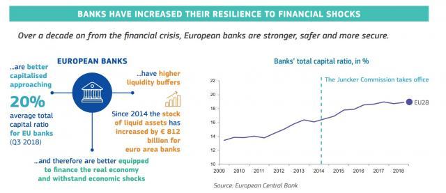 La solidità patrimoniale delle banche europee è cresciuta negli ultimi 9 anni