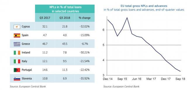 NPL in calo secondo il quarto report della Commissione Europea