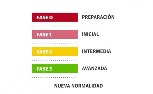 Las fases de la desescalada de acuerdo al presidente Sánchez. Imagen cortesía de El Correo.