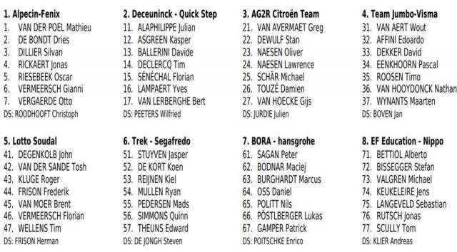 I corridori del Giro delle Fiandre, prima parte